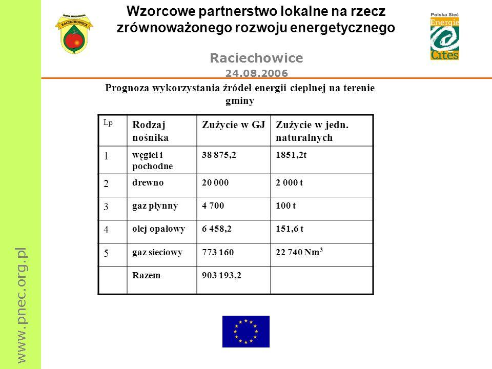 Prognoza wykorzystania źródeł energii cieplnej na terenie gminy