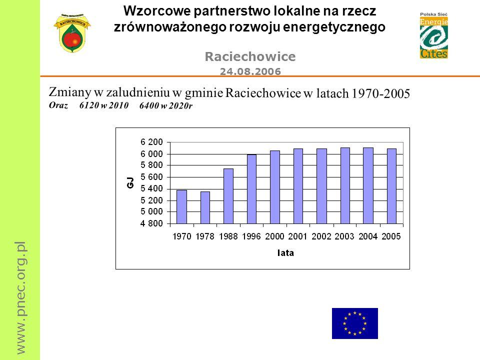 Zmiany w zaludnieniu w gminie Raciechowice w latach 1970-2005