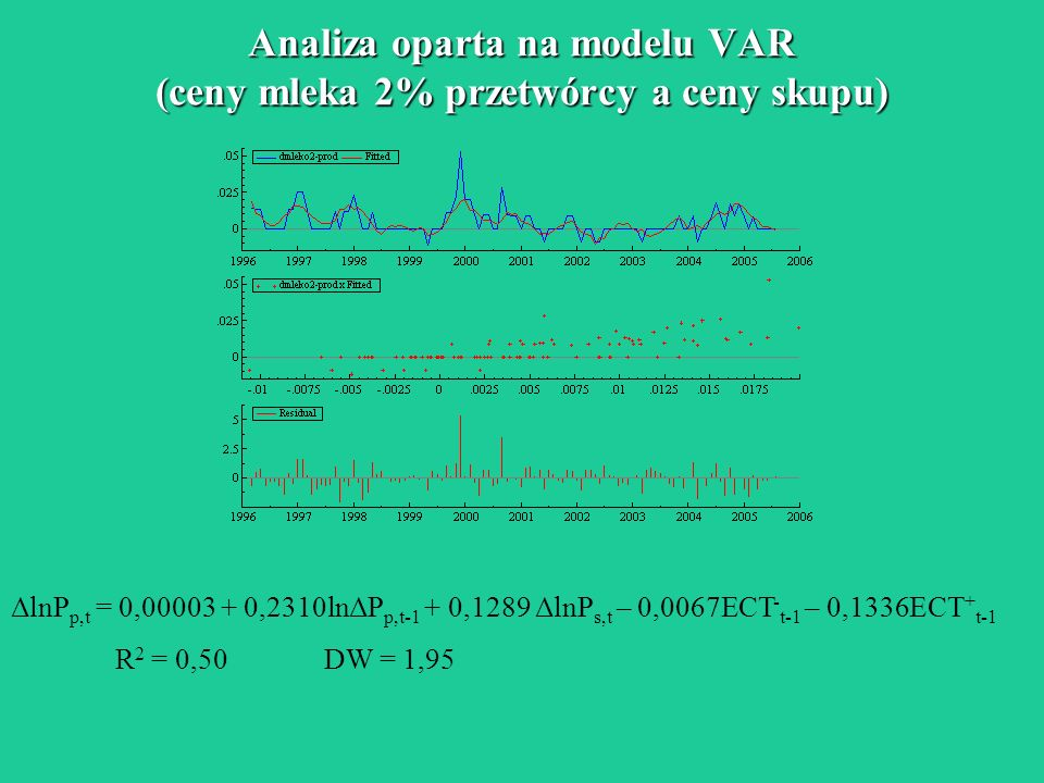 Analiza oparta na modelu VAR (ceny mleka 2% przetwórcy a ceny skupu)