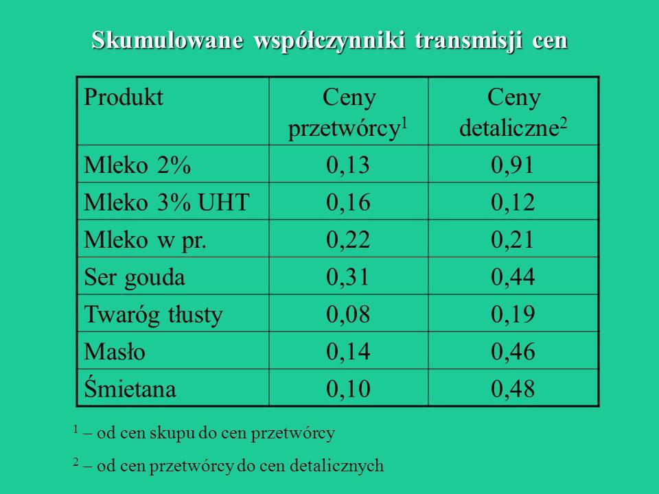 Skumulowane współczynniki transmisji cen