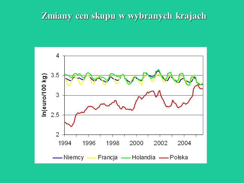 Zmiany cen skupu w wybranych krajach