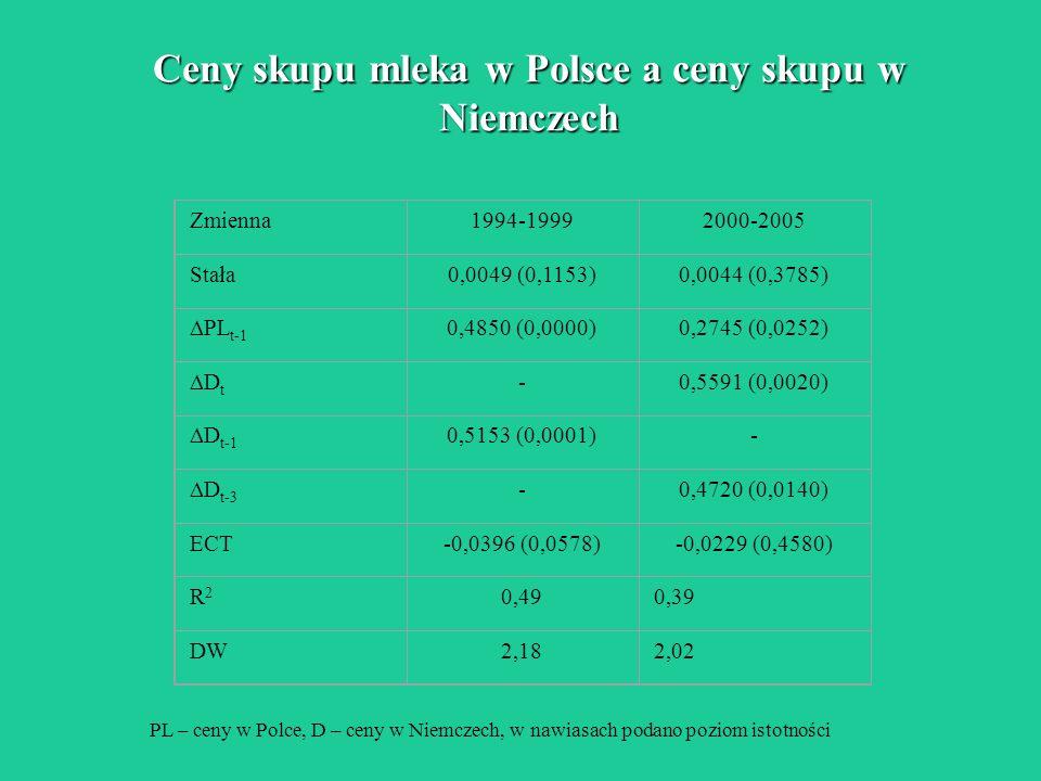 Ceny skupu mleka w Polsce a ceny skupu w Niemczech