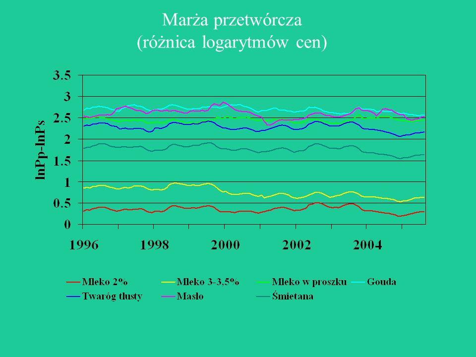 Marża przetwórcza (różnica logarytmów cen)