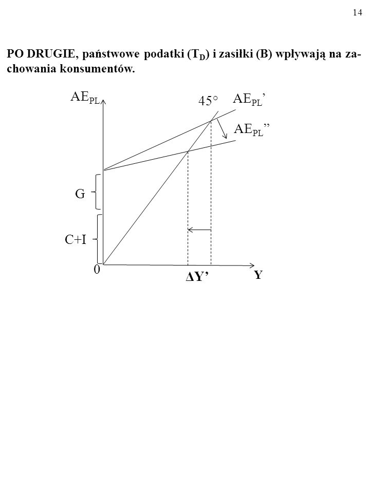 AEPL AEPL' 45° AEPL G C+I ΔY'