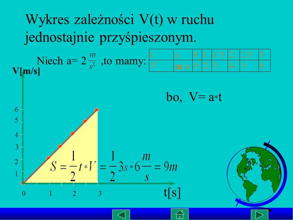 Wykres zależności V(t) w ruchu jednostajnie przyśpieszonym.