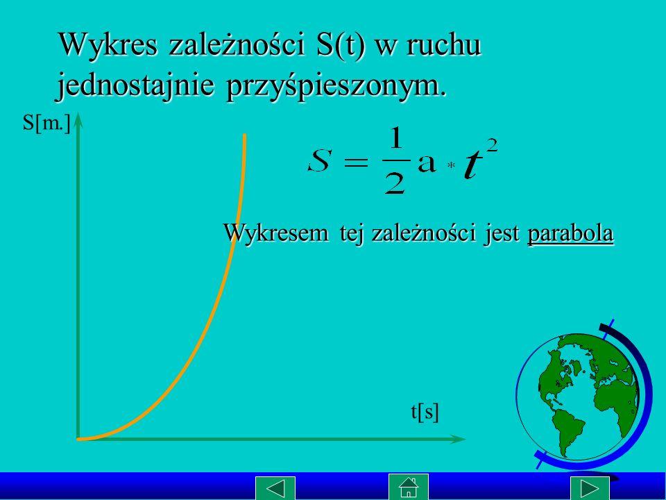 Wykres zależności S(t) w ruchu jednostajnie przyśpieszonym.