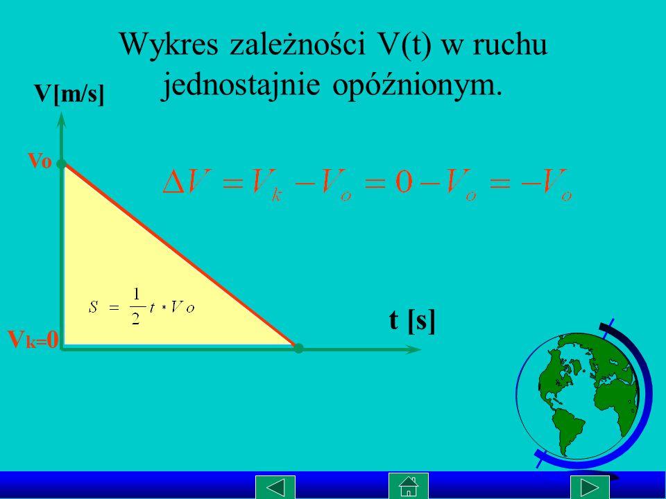Wykres zależności V(t) w ruchu jednostajnie opóźnionym.