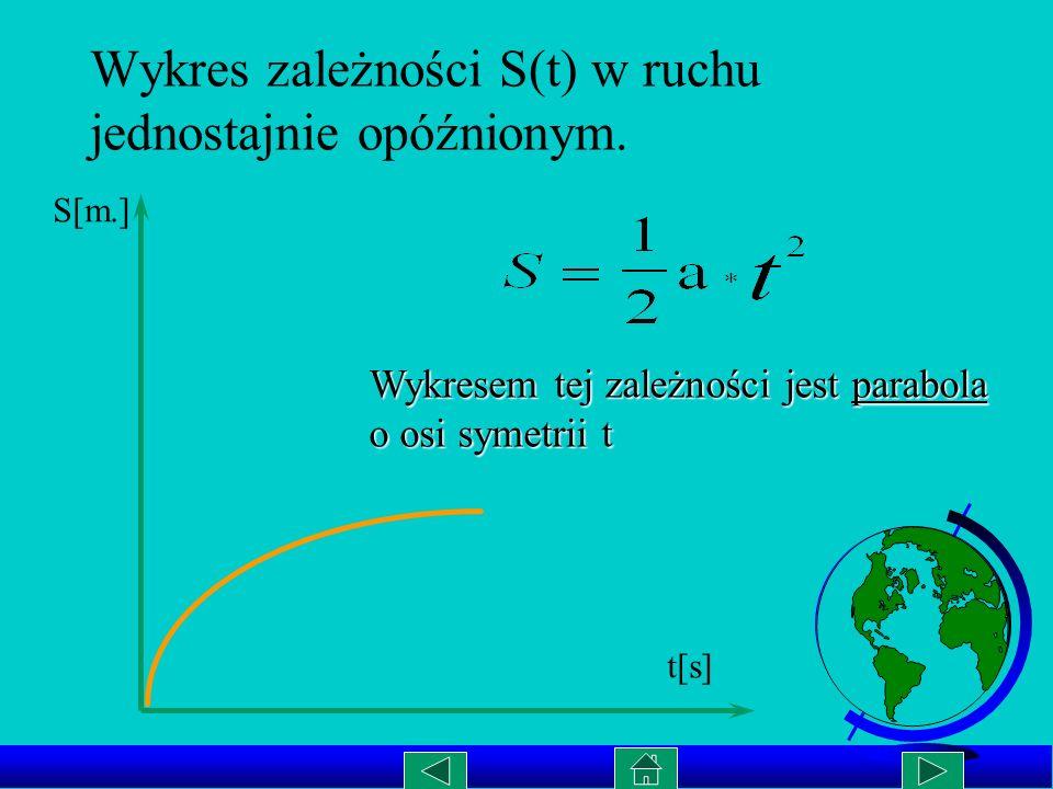 Wykres zależności S(t) w ruchu jednostajnie opóźnionym.