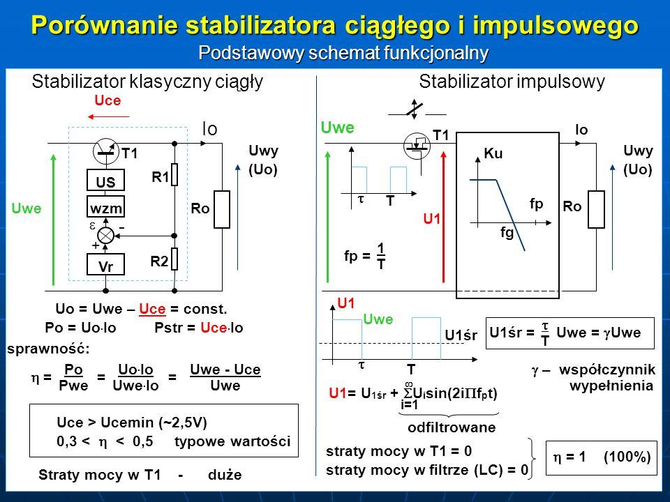 Porównanie stabilizatora ciągłego i impulsowego