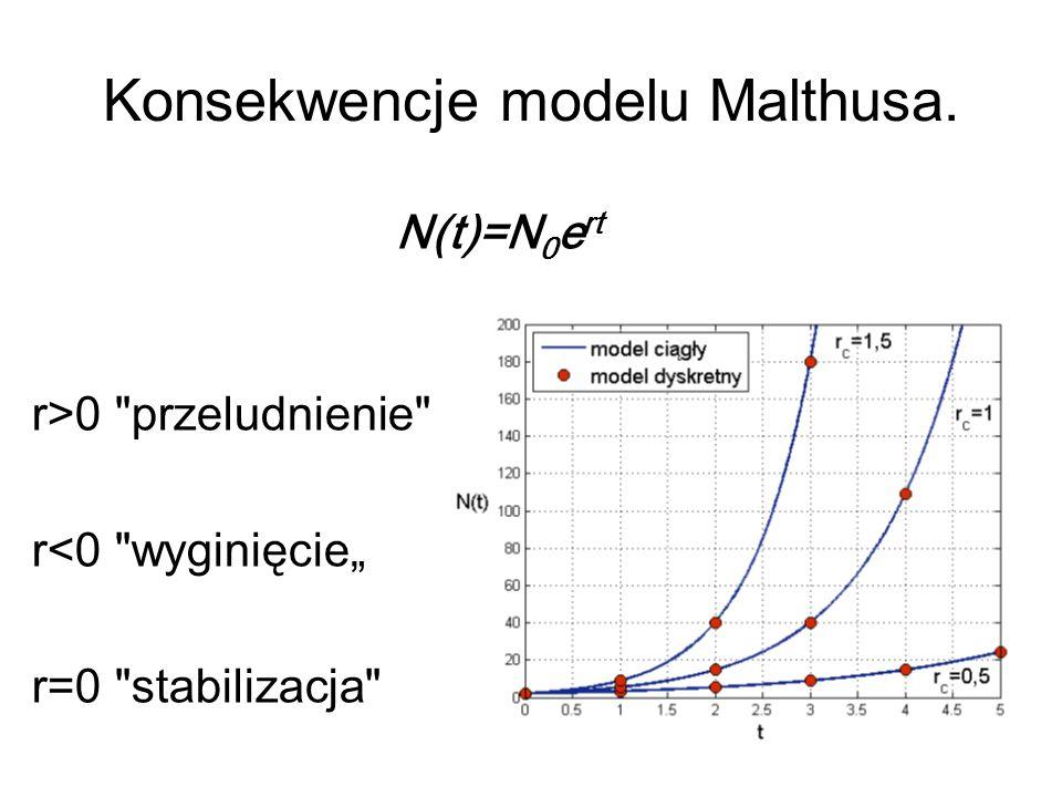 Konsekwencje modelu Malthusa.