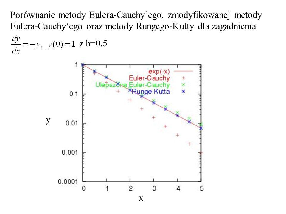 Porównanie metody Eulera-Cauchy'ego, zmodyfikowanej metody Eulera-Cauchy'ego oraz metody Rungego-Kutty dla zagadnienia