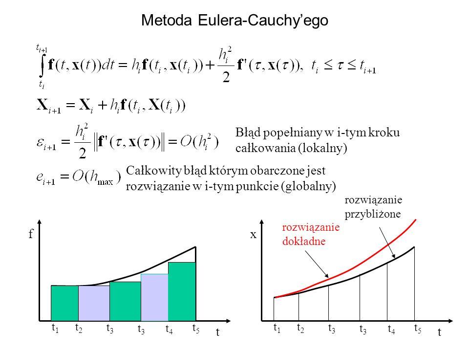 Metoda Eulera-Cauchy'ego