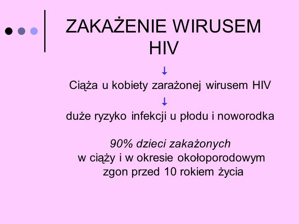 ZAKAŻENIE WIRUSEM HIV