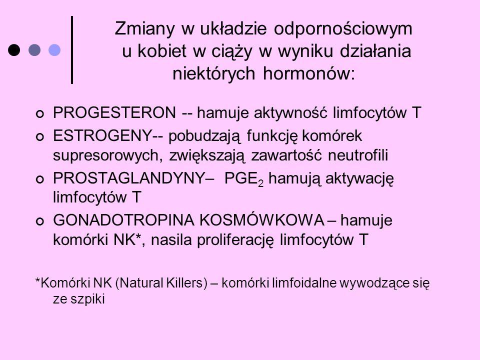 Zmiany w układzie odpornościowym u kobiet w ciąży w wyniku działania niektórych hormonów: