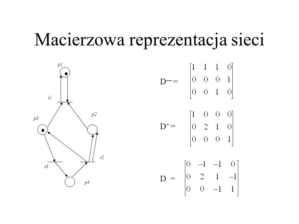 Macierzowa reprezentacja sieci