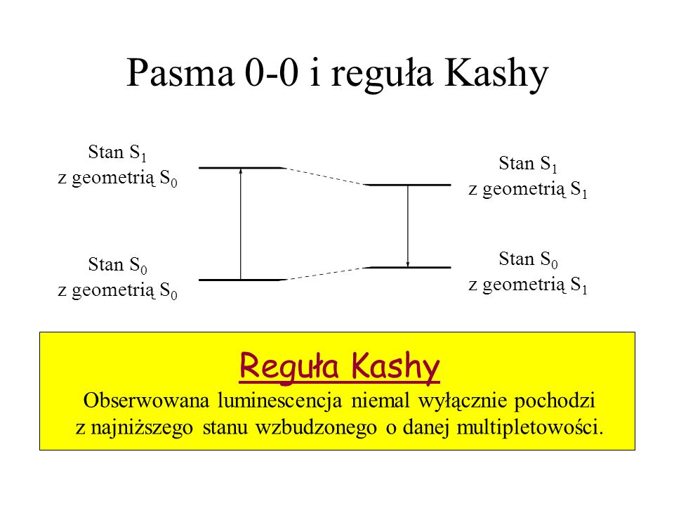 Pasma 0-0 i reguła Kashy Reguła Kashy