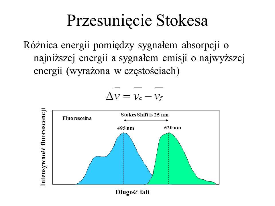 Przesunięcie Stokesa