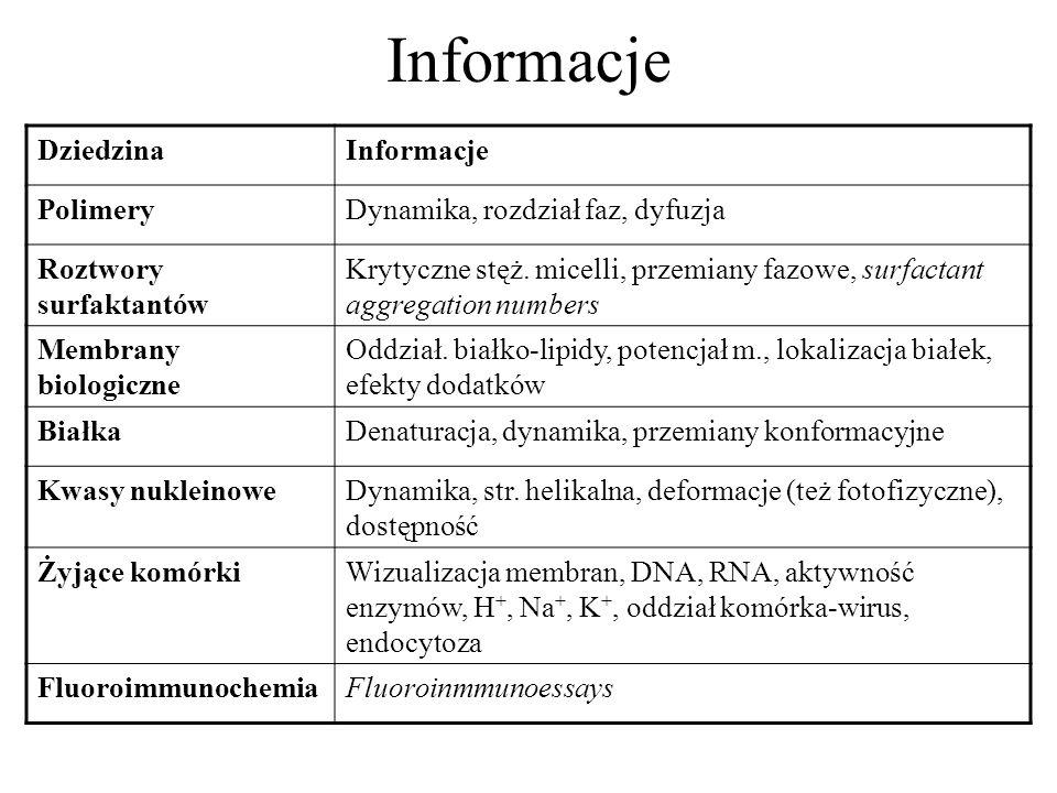 Informacje Dziedzina Informacje Polimery