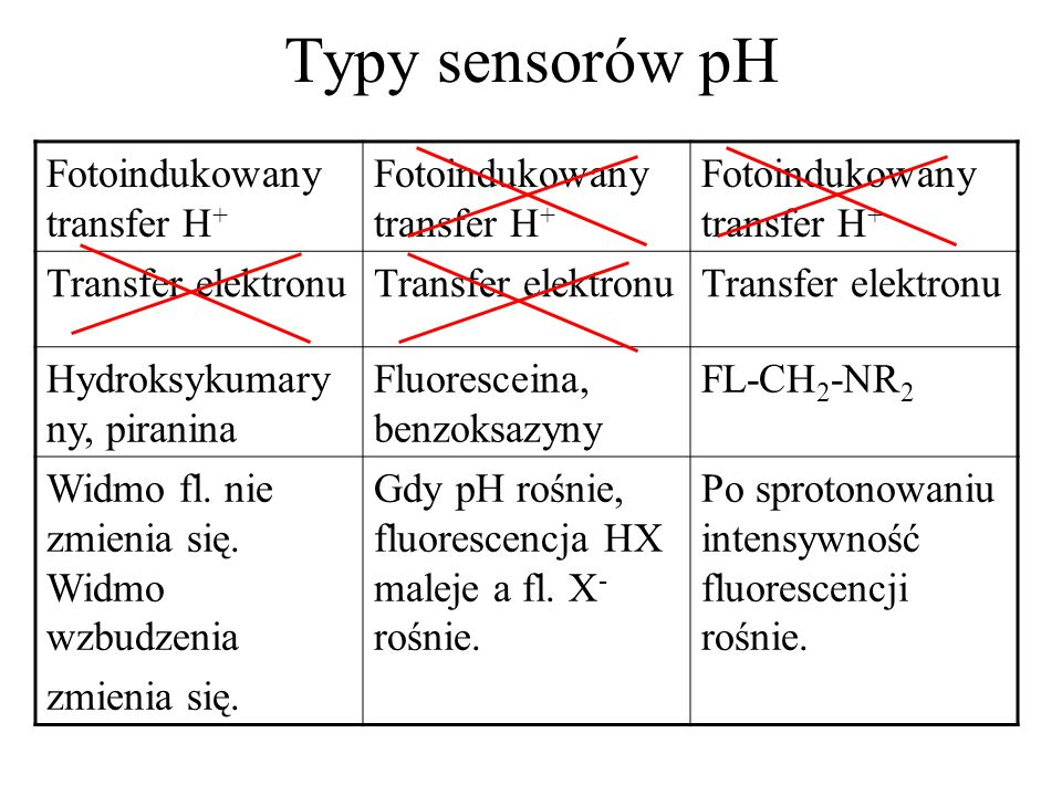 Typy sensorów pH Fotoindukowany transfer H+ Transfer elektronu