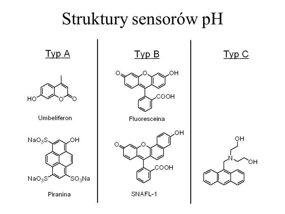Struktury sensorów pH