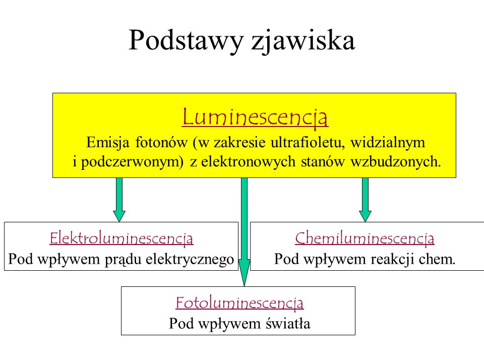 Podstawy zjawiska Luminescencja