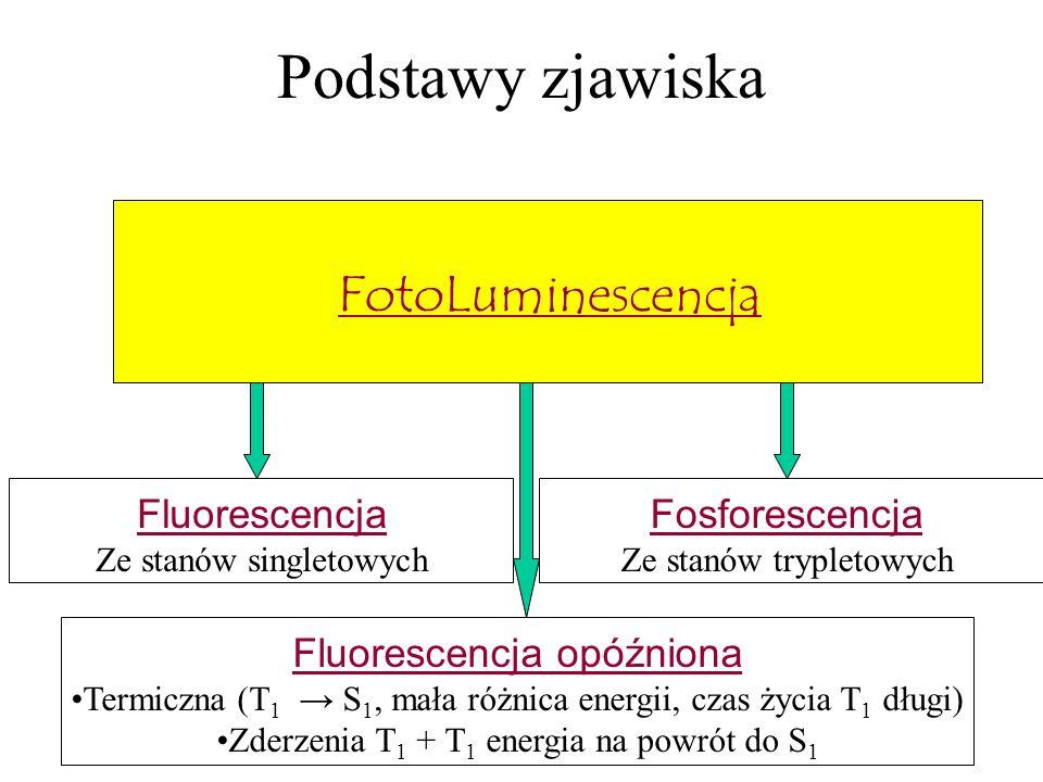 Podstawy zjawiska FotoLuminescencja Fluorescencja Fosforescencja