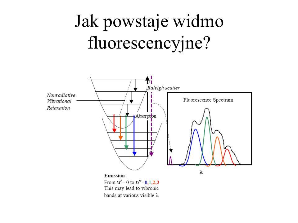 Jak powstaje widmo fluorescencyjne