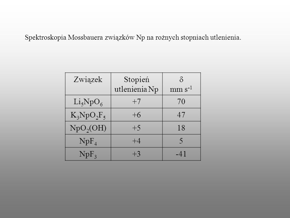 Związek Stopień utlenienia Np d mm s-1 Li5NpO6 +7 70 K3NpO2F5 +6 47