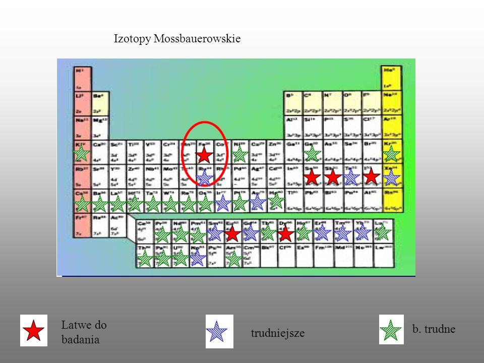 Izotopy Mossbauerowskie