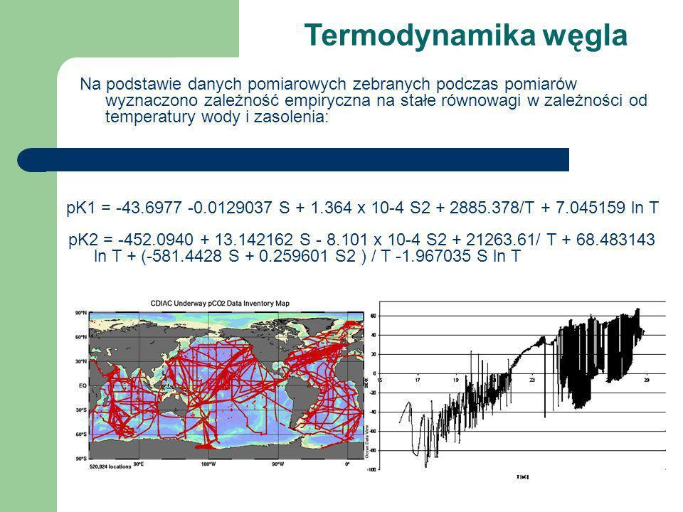Termodynamika węgla