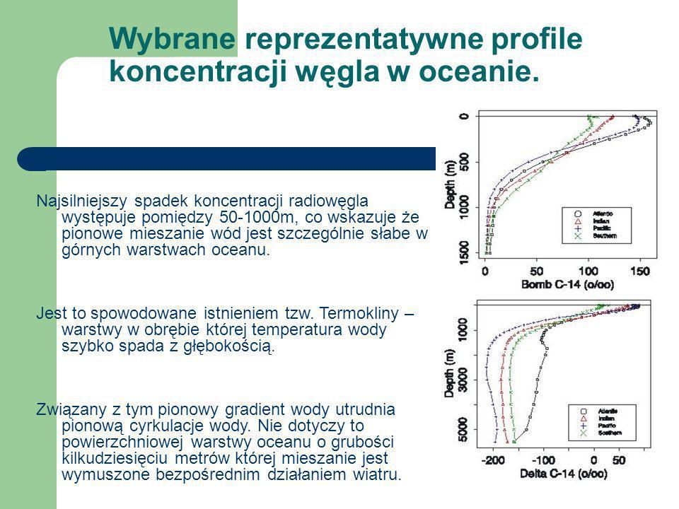 Wybrane reprezentatywne profile koncentracji węgla w oceanie.