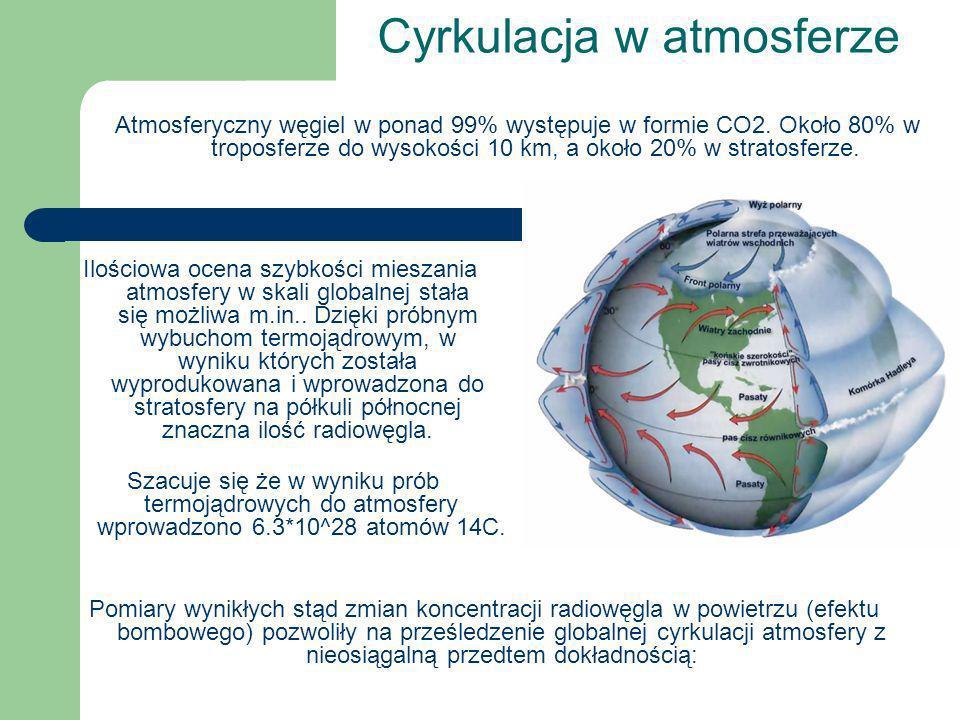 Cyrkulacja w atmosferze