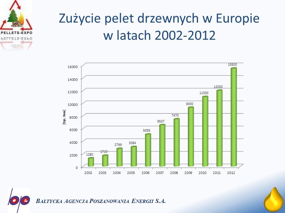 Zużycie pelet drzewnych w Europie w latach 2002-2012
