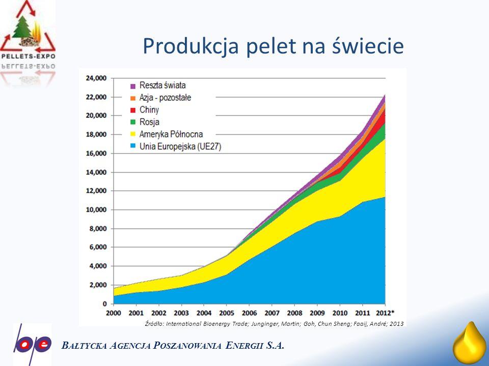 Produkcja pelet na świecie