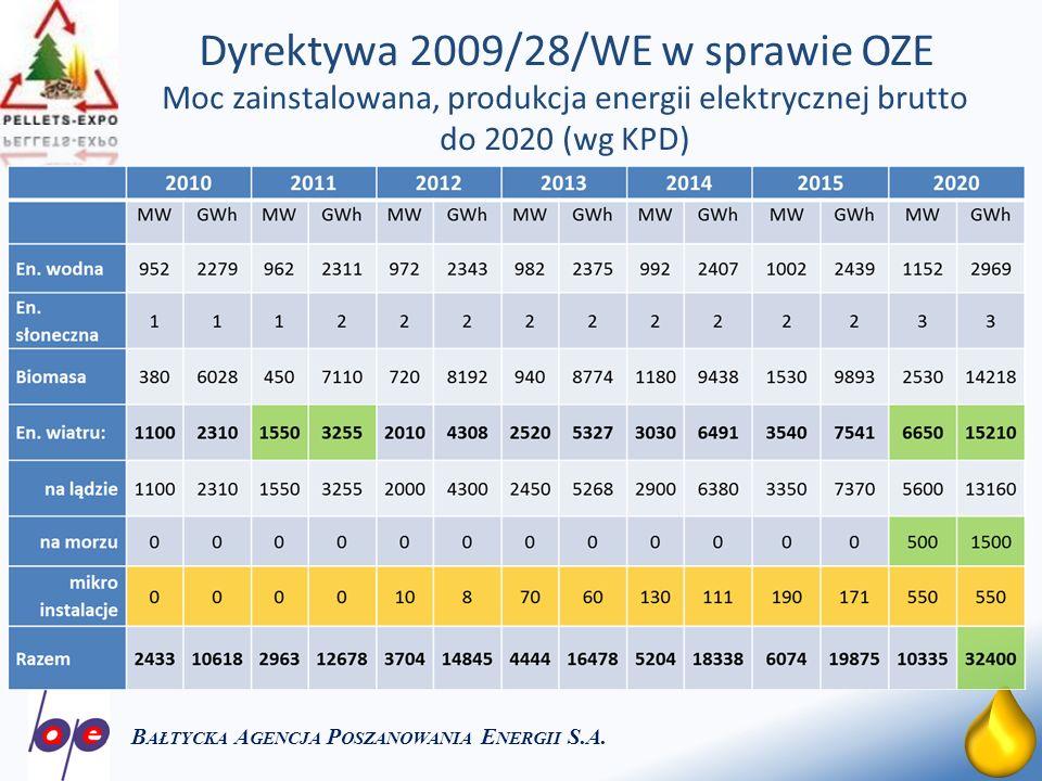 Dyrektywa 2009/28/WE w sprawie OZE
