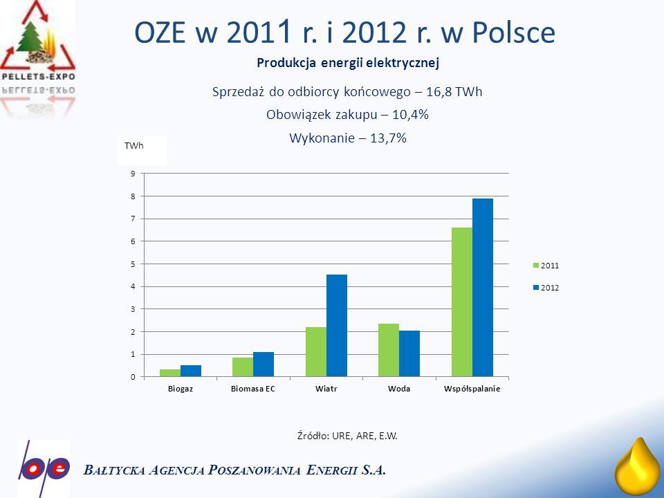 OZE w 2011 r. i 2012 r. w Polsce Produkcja energii elektrycznej