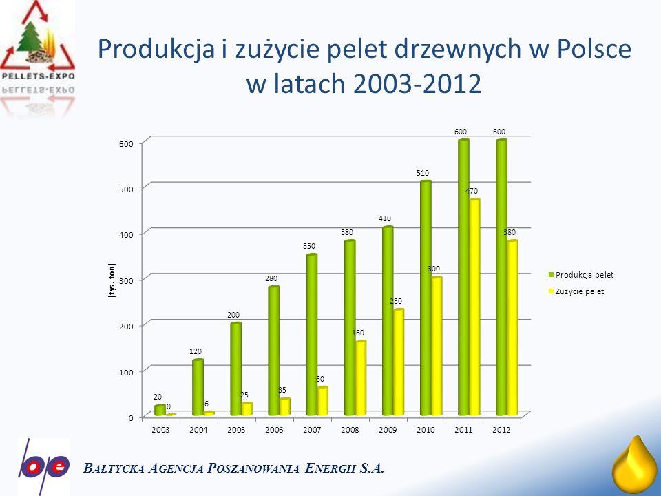 Produkcja i zużycie pelet drzewnych w Polsce w latach 2003-2012