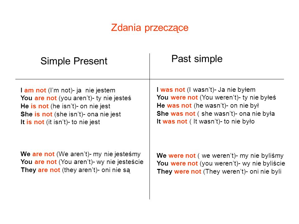 Zdania przeczące Past simple Simple Present