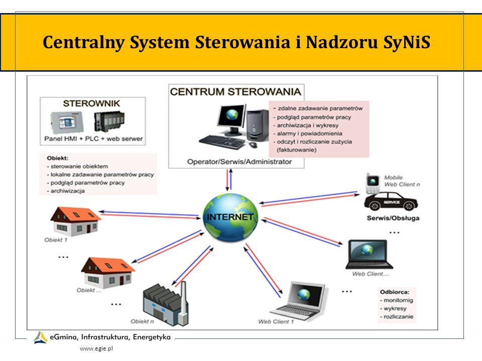 Centralny System Sterowania i Nadzoru SyNiS