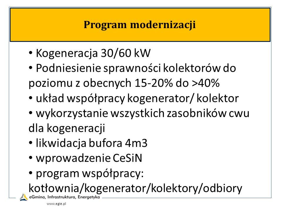 układ współpracy kogenerator/ kolektor