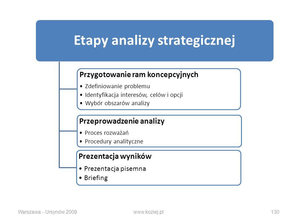 Etapy analizy strategicznej