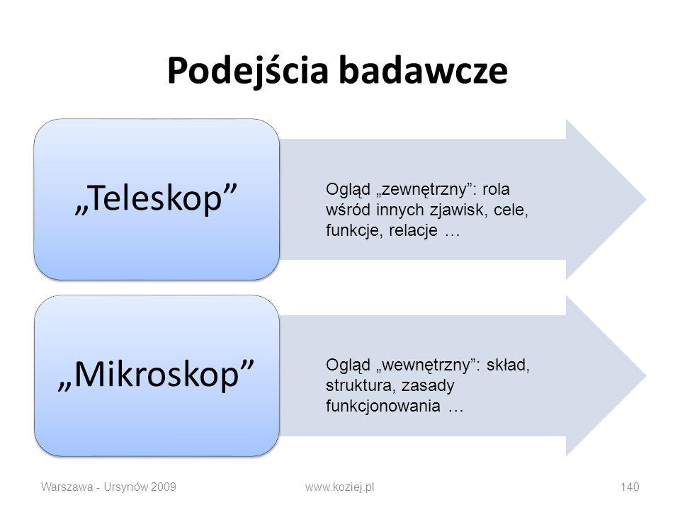 """Podejścia badawcze """"Teleskop """"Mikroskop Ogląd """"zewnętrzny : rola wśród innych zjawisk, cele, funkcje, relacje …"""