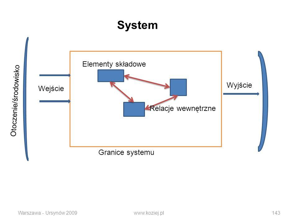 System Elementy składowe Otoczenie/środowisko Wyjście Wejście