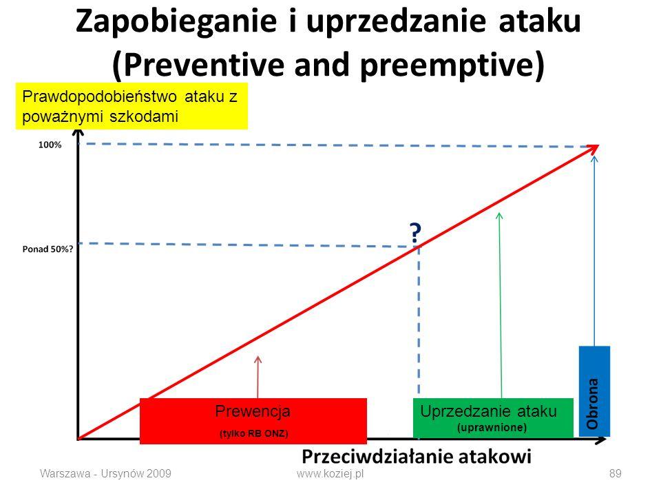Zapobieganie i uprzedzanie ataku (Preventive and preemptive)