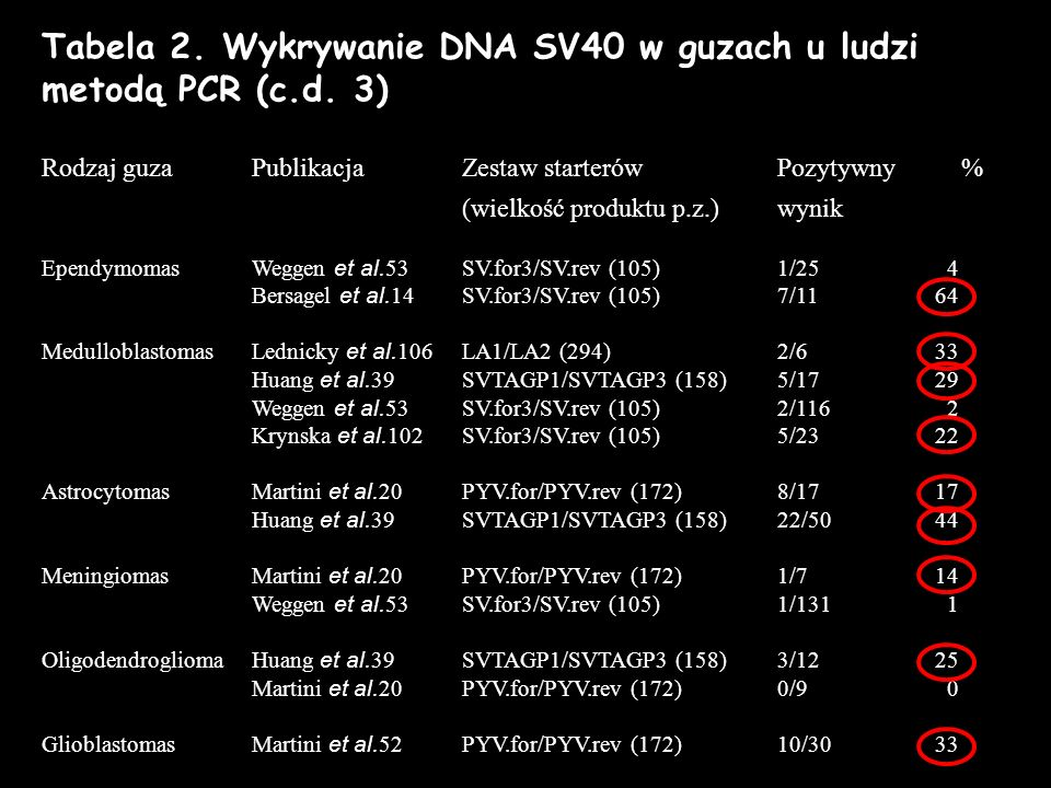 Tabela 2. Wykrywanie DNA SV40 w guzach u ludzi metodą PCR (c.d. 3)