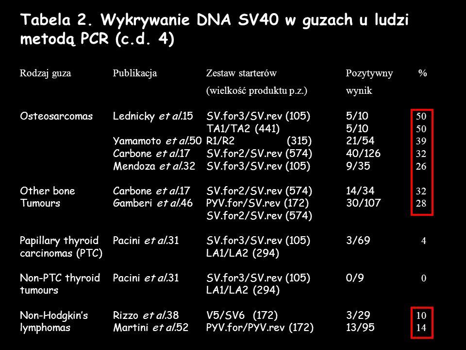 Tabela 2. Wykrywanie DNA SV40 w guzach u ludzi metodą PCR (c.d. 4)