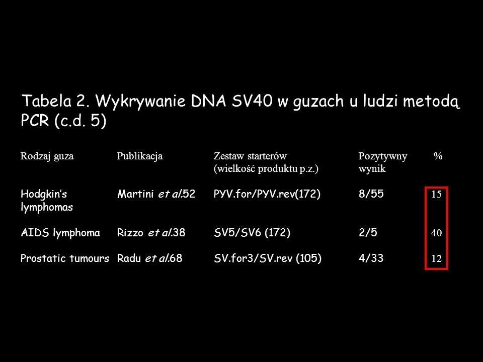 Tabela 2. Wykrywanie DNA SV40 w guzach u ludzi metodą PCR (c.d. 5)
