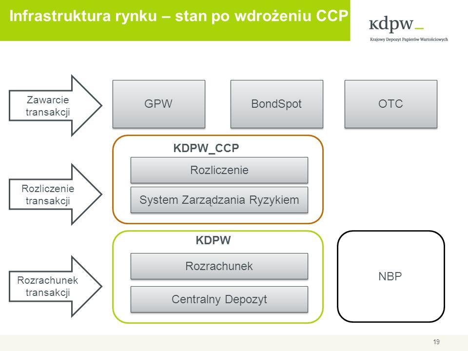 Infrastruktura rynku – stan po wdrożeniu CCP