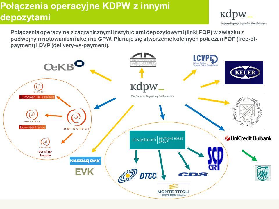 Połączenia operacyjne KDPW z innymi depozytami