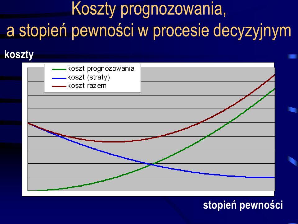 Koszty prognozowania, a stopień pewności w procesie decyzyjnym